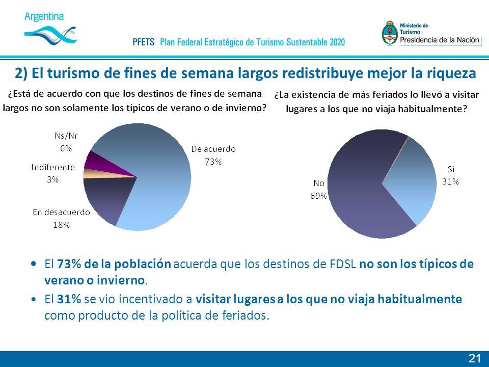 21 El 73% de la población acuerda que los destinos de FDSL no son los típicos de verano o invierno.