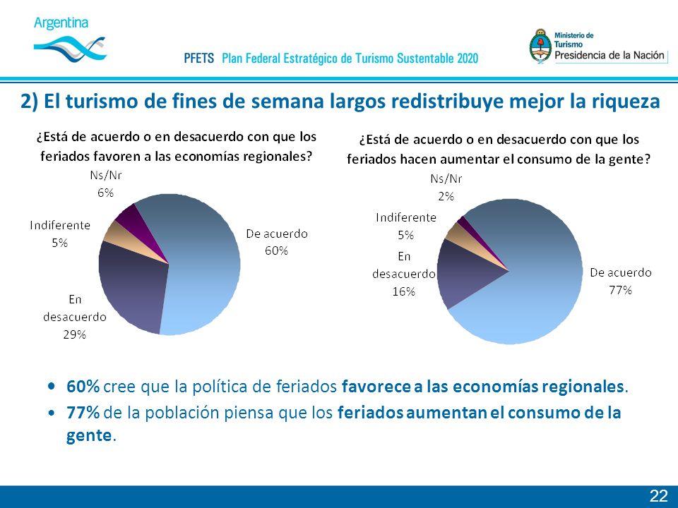 22 60% cree que la política de feriados favorece a las economías regionales.