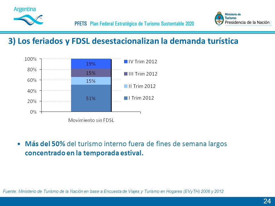 24 Más del 50% del turismo interno fuera de fines de semana largos concentrado en la temporada estival.