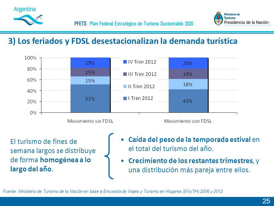 25 Caída del peso de la temporada estival en el total del turismo del año.