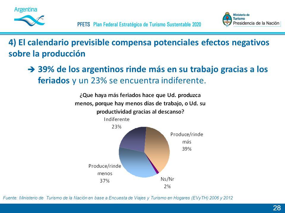 28 Fuente: Ministerio de Turismo de la Nación en base a Encuesta de Viajes y Turismo en Hogares (EVyTH) 2006 y 2012 39% de los argentinos rinde más en su trabajo gracias a los feriados y un 23% se encuentra indiferente.