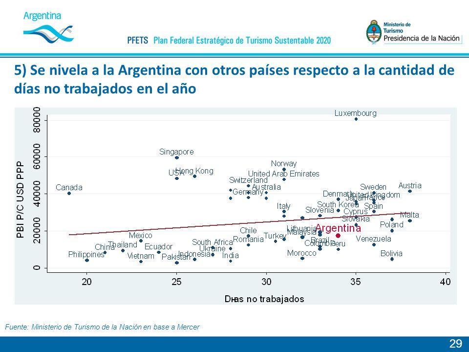 29 Fuente: Ministerio de Turismo de la Nación en base a Mercer 5) Se nivela a la Argentina con otros países respecto a la cantidad de días no trabajados en el año