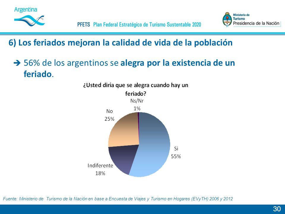 30 Fuente: Ministerio de Turismo de la Nación en base a Encuesta de Viajes y Turismo en Hogares (EVyTH) 2006 y 2012 56% de los argentinos se alegra por la existencia de un feriado.