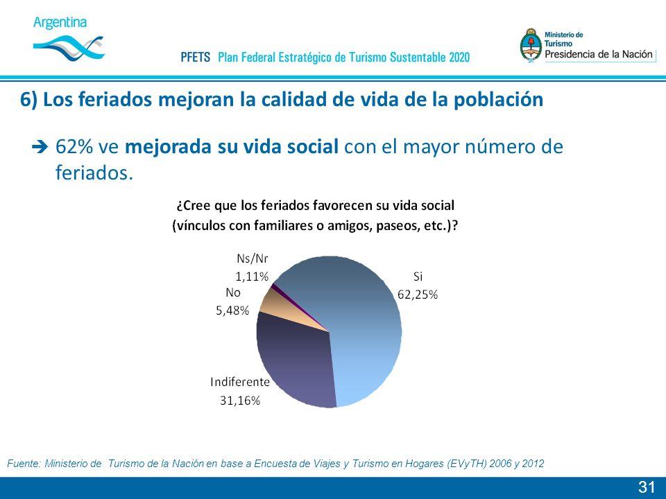 31 Fuente: Ministerio de Turismo de la Nación en base a Encuesta de Viajes y Turismo en Hogares (EVyTH) 2006 y 2012 62% ve mejorada su vida social con el mayor número de feriados.