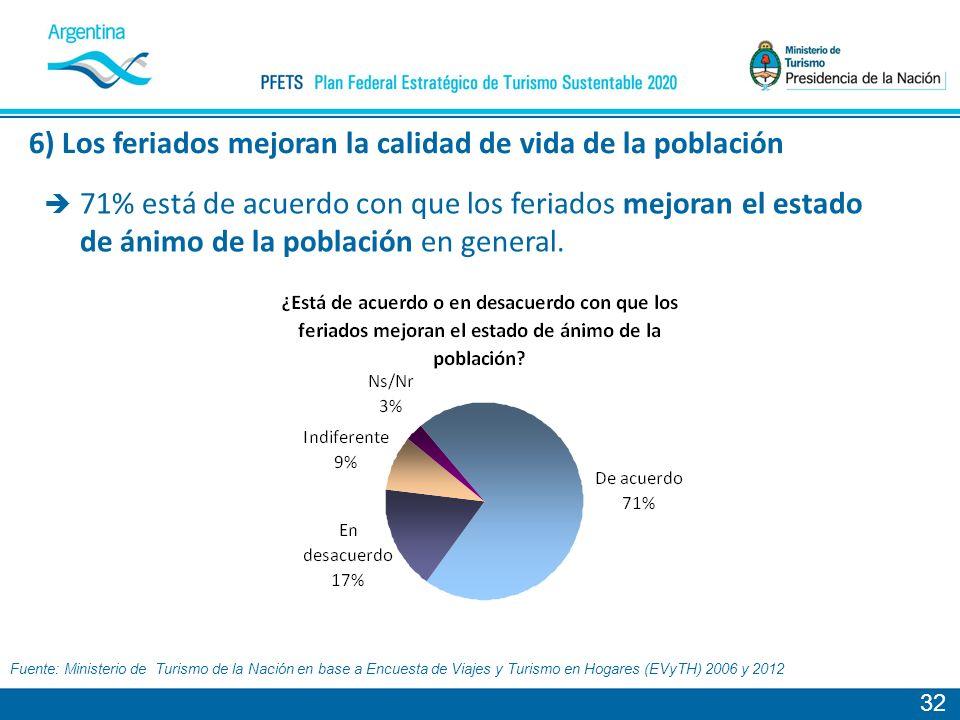 32 Fuente: Ministerio de Turismo de la Nación en base a Encuesta de Viajes y Turismo en Hogares (EVyTH) 2006 y 2012 71% está de acuerdo con que los feriados mejoran el estado de ánimo de la población en general.