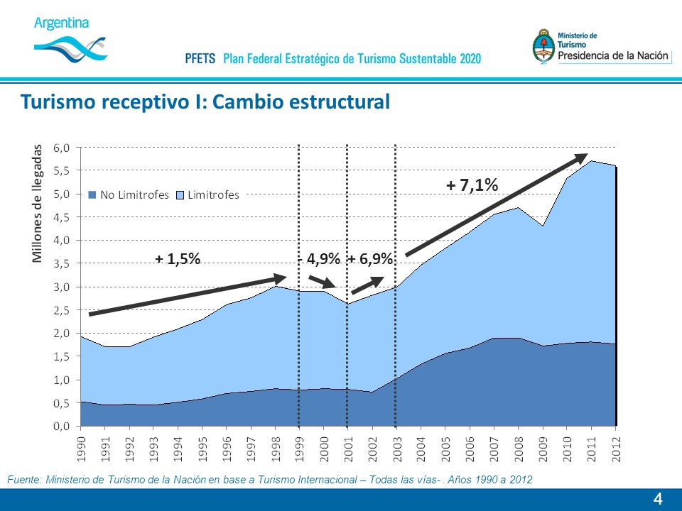 Turismo receptivo I: Cambio estructural 4 + 1,5%- 4,9% + 7,1% + 6,9% Fuente: Ministerio de Turismo de la Nación en base a Turismo Internacional – Todas las vías-.