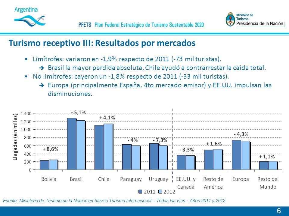 Limítrofes: variaron en -1,9% respecto de 2011 (-73 mil turistas).