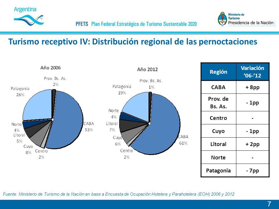 Turismo receptivo IV: Distribución regional de las pernoctaciones 7 Región Variación 06-12 CABA+ 8pp Prov.
