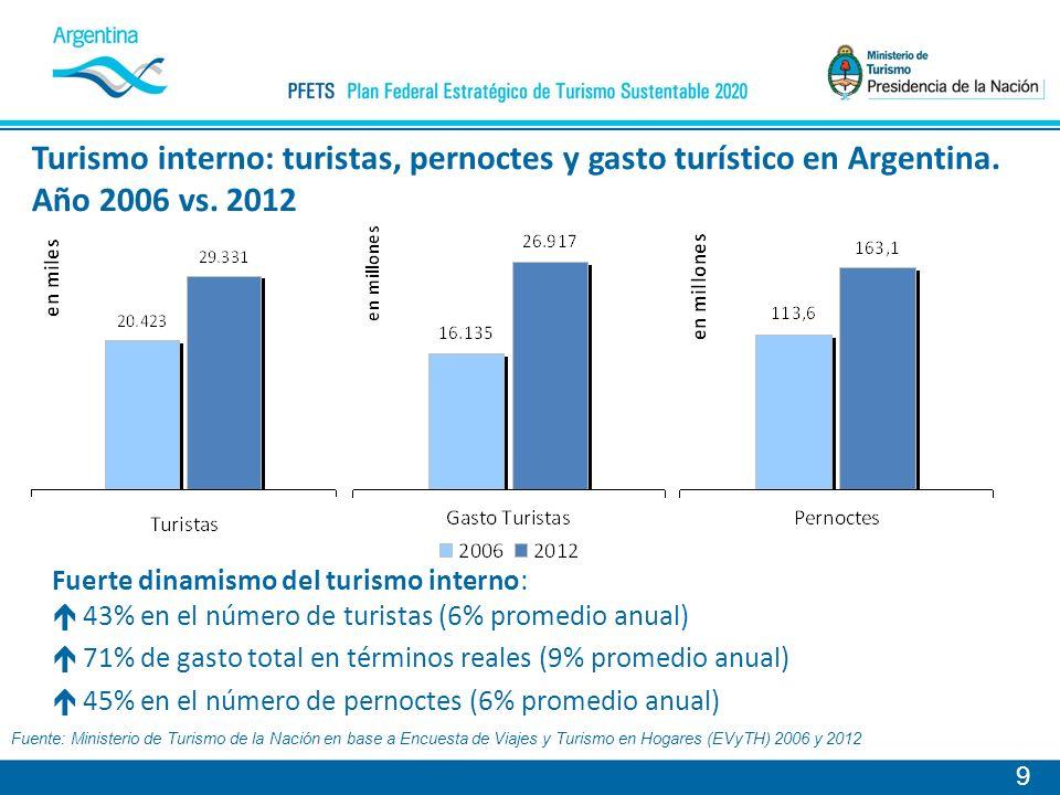 9 Turismo interno: turistas, pernoctes y gasto turístico en Argentina.