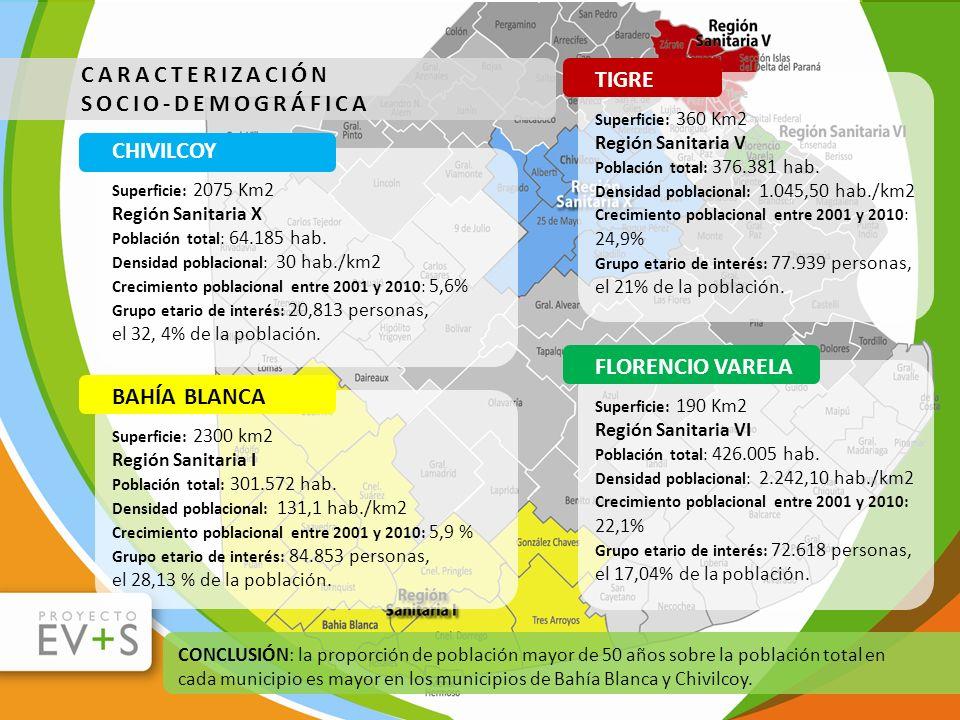 CARACTERIZACIÓN SOCIO-DEMOGRÁFICA CONCLUSIÓN: la proporción de población mayor de 50 años sobre la población total en cada municipio es mayor en los m