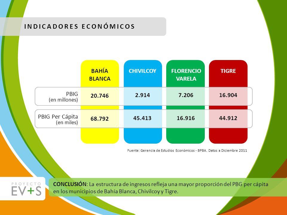 Fuente: Gerencia de Estudios Económicos - BPBA. Datos a Diciembre 2011 INDICADORES ECONÓMICOS BAHÍA BLANCA CHIVILCOY 20.746 68.792 2.914 45.413 TIGRE