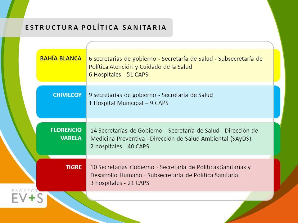 ESTRUCTURA POLÍTICA SANITARIA BAHÍA BLANCA CHIVILCOY FLORENCIO VARELA TIGRE 6 secretarias de gobierno - Secretaría de Salud - Subsecretaría de Polític