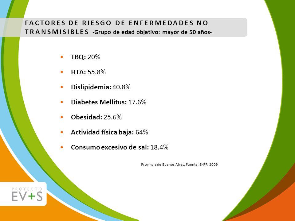Provincia de Buenos Aires. Fuente: ENFR 2009 FACTORES DE RIESGO DE ENFERMEDADES NO TRANSMISIBLES -Grupo de edad objetivo: mayor de 50 años- TBQ: 20% H