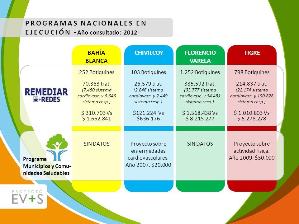 BAHÍA BLANCA CHIVILCOY PROGRAMAS NACIONALES EN EJECUCIÓN - Año consultado: 2012- 252 Botiquines 70.363 trat. (7.480 sistema cardiovasc. y 6.646 sistem