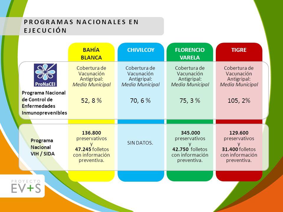 PROGRAMAS NACIONALES EN EJECUCIÓN Cobertura de Vacunación Antigripal: Media Municipal 52, 8 % Cobertura de Vacunación Antigripal: Media Municipal 70,