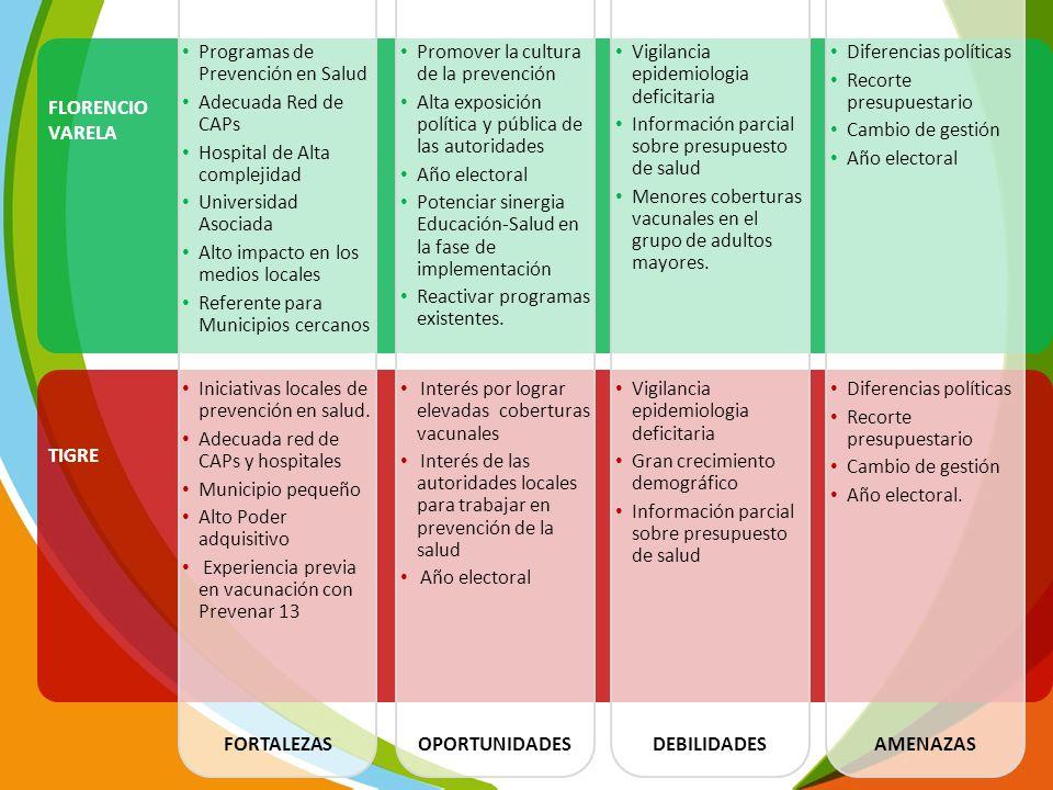 FLORENCIO VARELA TIGRE FORTALEZASOPORTUNIDADESDEBILIDADESAMENAZAS Interés por lograr elevadas coberturas vacunales Interés de las autoridades locales