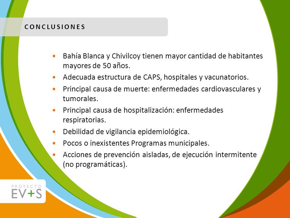 Bahía Blanca y Chivilcoy tienen mayor cantidad de habitantes mayores de 50 años. Adecuada estructura de CAPS, hospitales y vacunatorios. Principal cau