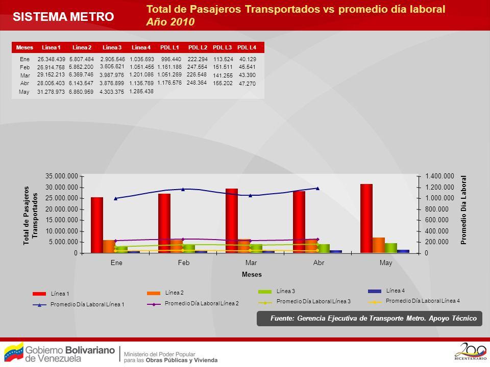 METROBUS Total de Pasajeros Transportados por Año Serie Histórica Fuente: Gerencia Ejecutiva de Transporte Superficial.