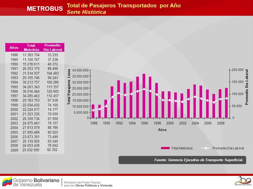 METROBUS Total de Pasajeros Transportados vs.