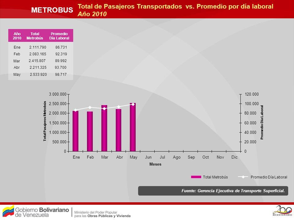 METRO LOS TEQUES Fuente: Gerencia de Planificación y Control de Gestión C.A Metro los Teques.