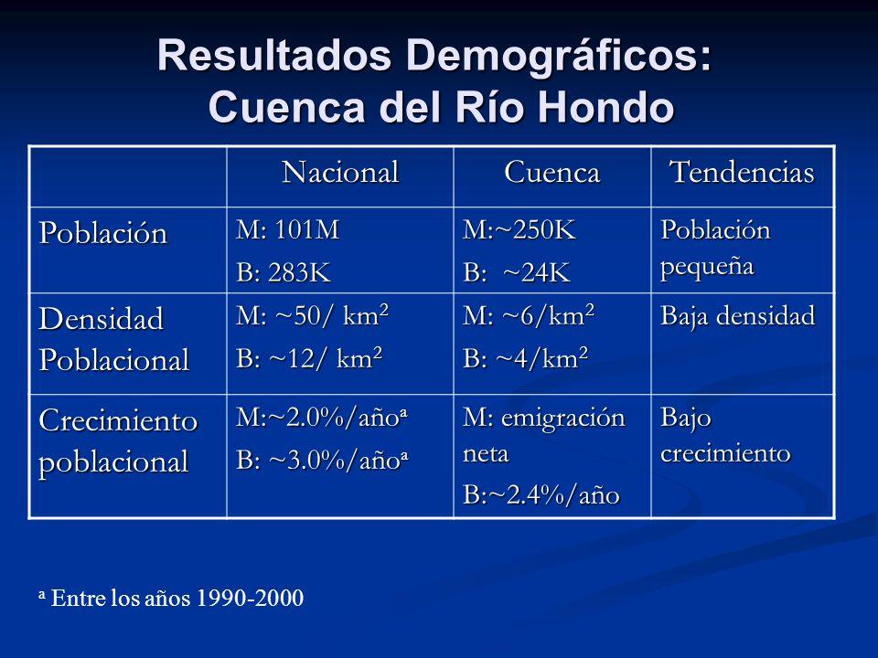 Resultados Demográficos: Cuenca del Río Hondo NacionalCuencaTendencias Población M: 101M B: 283K M:~250K B: ~24K Población pequeña Densidad Poblaciona
