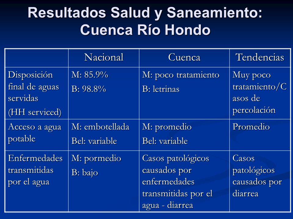 Resultados Salud y Saneamiento: Cuenca Río Hondo NacionalCuencaTendencias Disposición final de aguas servidas (HH serviced) M: 85.9% B: 98.8% M: poco