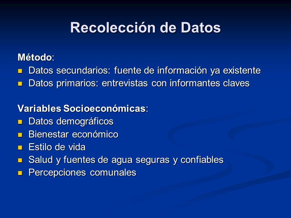 Recolección de Datos Método: Datos secundarios: fuente de información ya existente Datos secundarios: fuente de información ya existente Datos primari