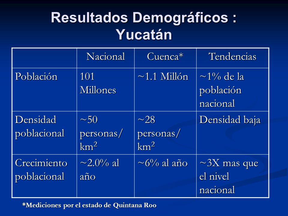 Resultados Demográficos : Yucatán NacionalCuenca*Tendencias Población 101 Millones ~1.1 Millón ~1% de la población nacional Densidad poblacional ~50 p