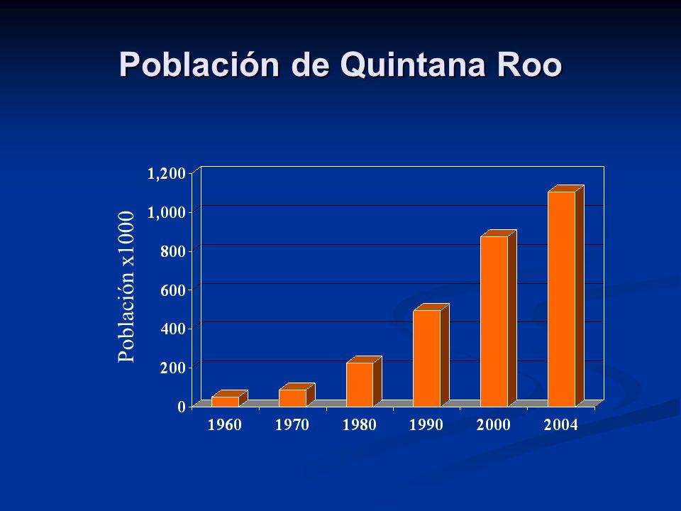 Población de Quintana Roo Población x1000