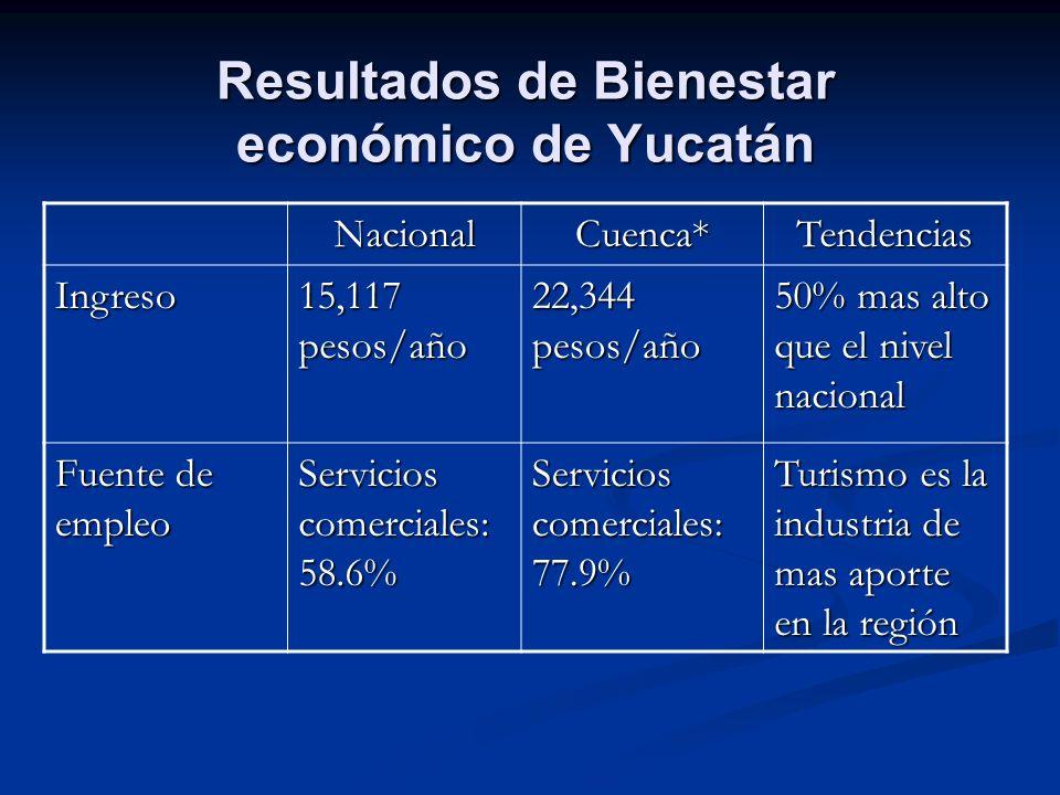 Resultados de Bienestar económico de Yucatán NacionalCuenca*Tendencias Ingreso 15,117 pesos/año 22,344 pesos/año 50% mas alto que el nivel nacional Fu