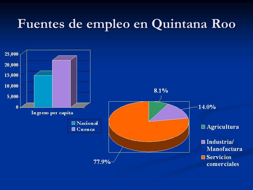 Fuentes de empleo en Quintana Roo