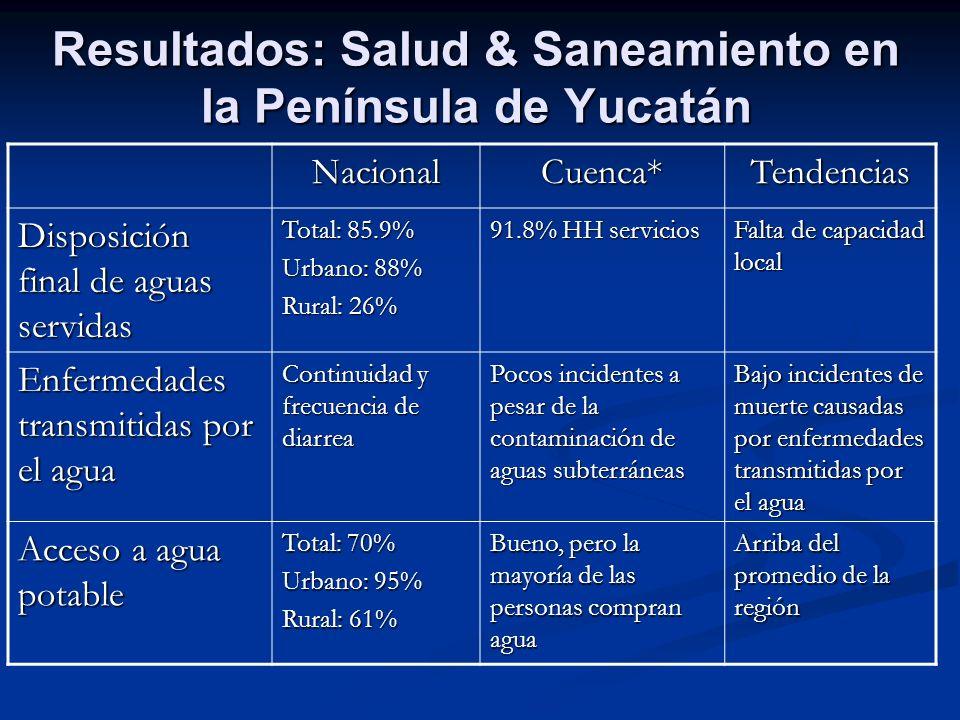 Resultados: Salud & Saneamiento en la Península de Yucatán NacionalCuenca*Tendencias Disposición final de aguas servidas Total: 85.9% Urbano: 88% Rura
