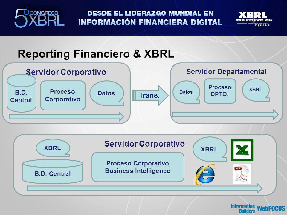 Reporting Financiero & XBRL Trans. Servidor Corporativo B.D. Central Proceso Corporativo Datos Servidor Departamental Datos Proceso DPTO. XBRL Servido