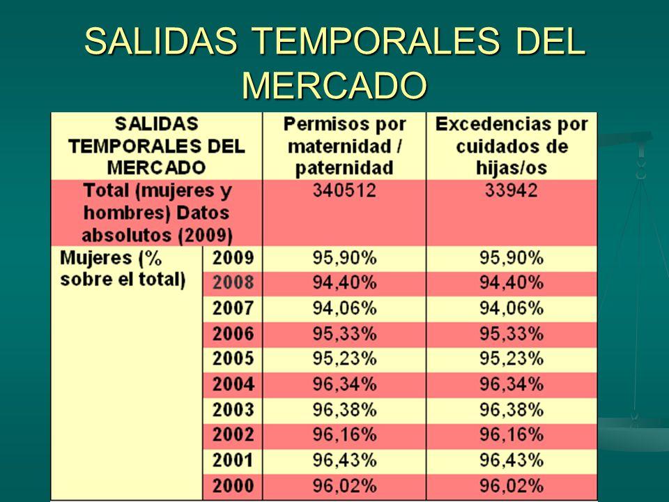 SALIDAS TEMPORALES DEL MERCADO