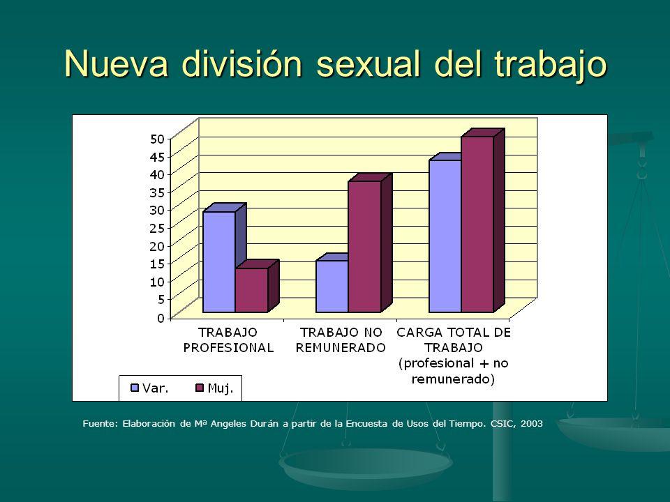 Nueva división sexual del trabajo Fuente: Elaboración de Mª Angeles Durán a partir de la Encuesta de Usos del Tiempo.