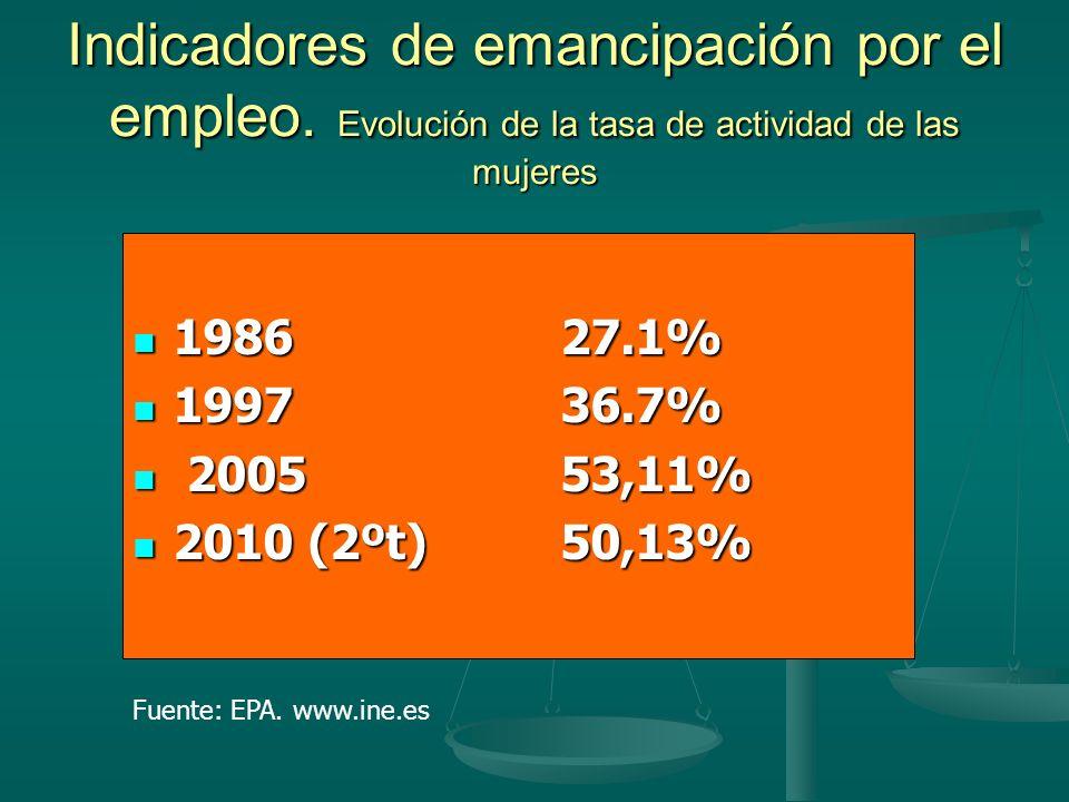 Indicadores de emancipación por el empleo.