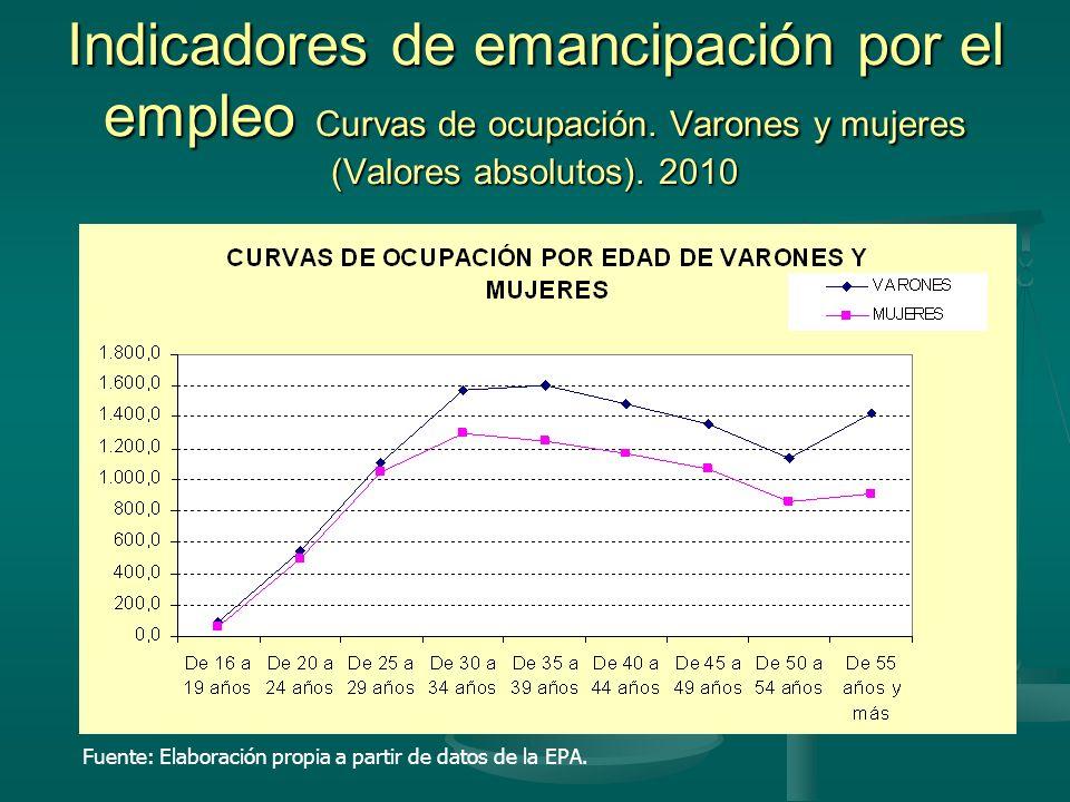 Indicadores de emancipación por el empleo Curvas de ocupación.