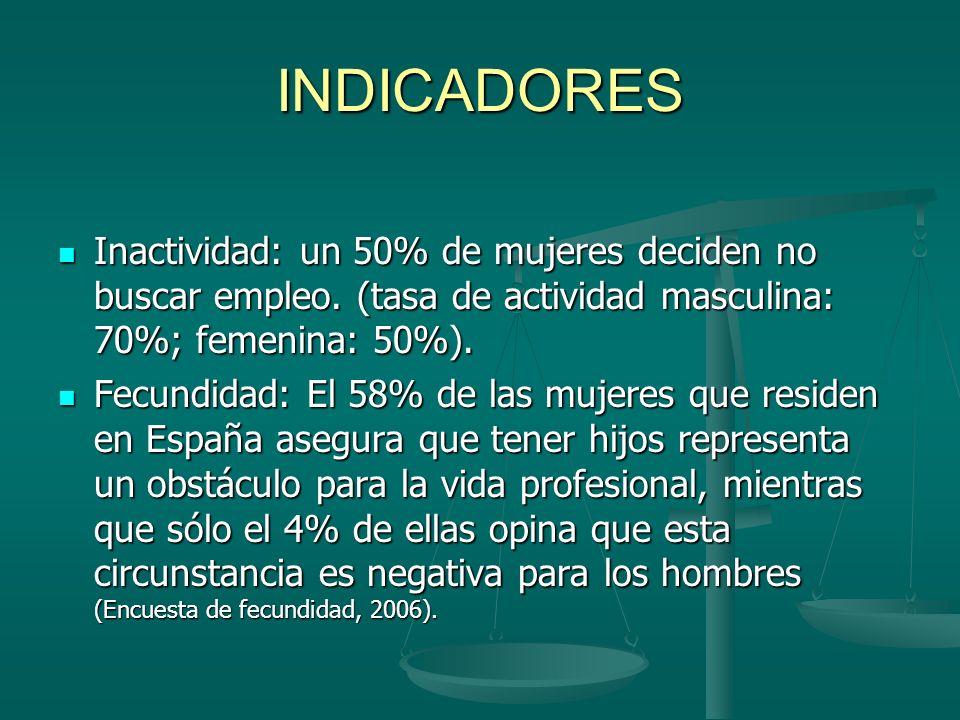 INDICADORES Inactividad: un 50% de mujeres deciden no buscar empleo.