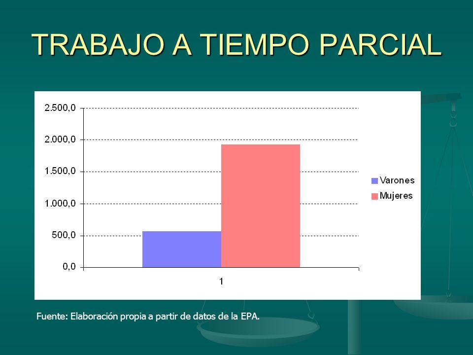 TRABAJO A TIEMPO PARCIAL Fuente: Elaboración propia a partir de datos de la EPA.