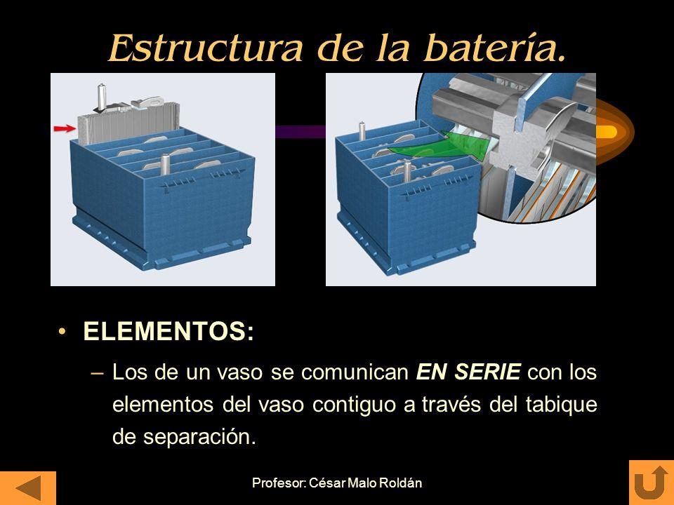 Profesor: César Malo Roldán Estructura de la batería. ELEMENTOS: –Este conjunto de placas unidas entre si se encuentra enrolladas. –En estos arrollami