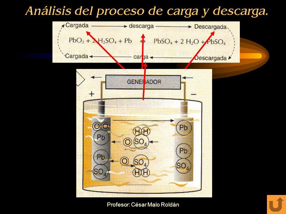 Profesor: César Malo Roldán Proceso de carga Colocando un generador de corriente: –Se establece una corriente en sentido contrario. –El sulfato de plo