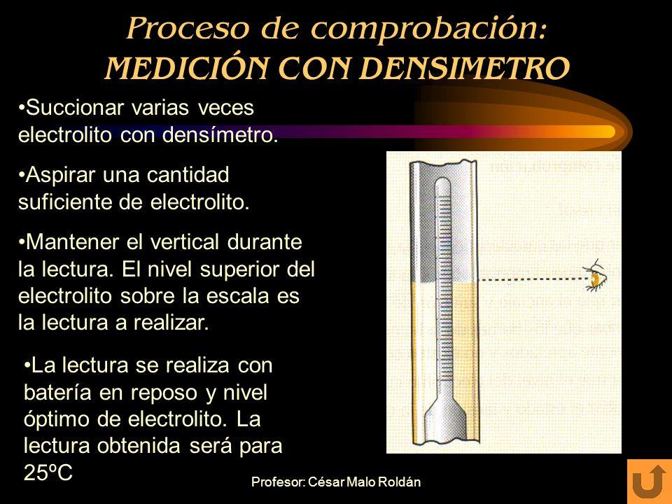 Profesor: César Malo Roldán Proceso de comprobación: DENSIMETRO Sirve para medir la densidad del H 2 SO 4 del electrolito que en el proceso de descarg