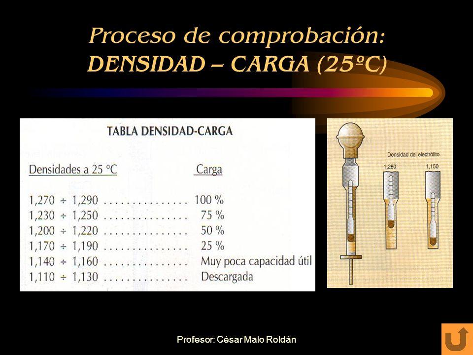Profesor: César Malo Roldán Proceso de comprobación: MEDICIÓN CON DENSIMETRO Succionar varias veces electrolito con densímetro. Aspirar una cantidad s