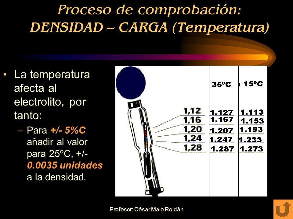 Profesor: César Malo Roldán Proceso de comprobación: DENSIDAD – CARGA (25ºC)