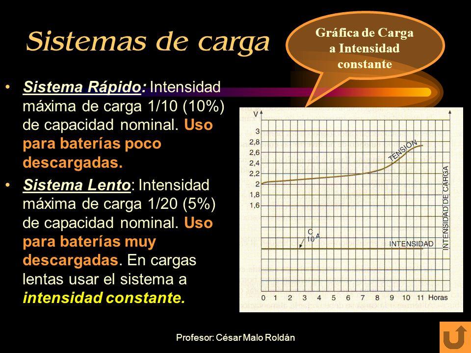Profesor: César Malo Roldán Precauciones en la carga de la batería Sala de carga con suficiente ventilación. Limpieza de bornes y terminales, no intro