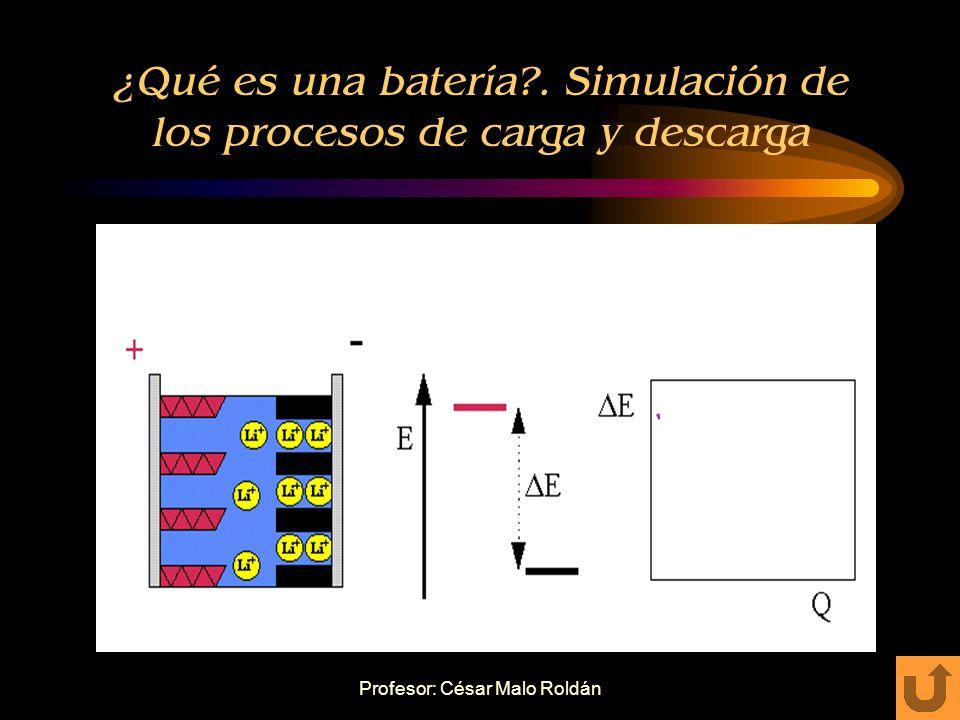 Profesor: César Malo Roldán Proceso de descarga Al pasar corriente, el (H 2 SO 4 ) reacciona con las placas, formándose: – (+) : Sulfato de plomo (PbSO 4 ) liberando oxígeno e hidrógeno, recibiendo electrones del circuito exterior.