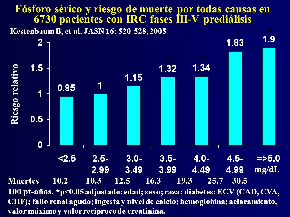 *P = 0.013 Fósforo sérico y el riesgo de calcificación coronaria en pacientes con IRC pre-diálisis Tomiyama C, Neph Dial Trans, 21: 2464 - 2471; 2006 CACS < 400 (n = 74) CACS > 400 (n = 22) Fósforo es un determinante importante en la calcificación severa de las coronarias aun despues de controlar diferencias en edad, diabetes, y función renal.