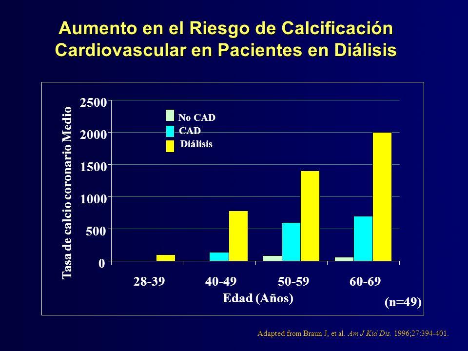 Aumento en el Riesgo de Calcificación Cardiovascular en Pacientes en Diálisis Adapted from Braun J, et al. Am J Kid Dis. 1996;27:394-401. 0 500 1000 1