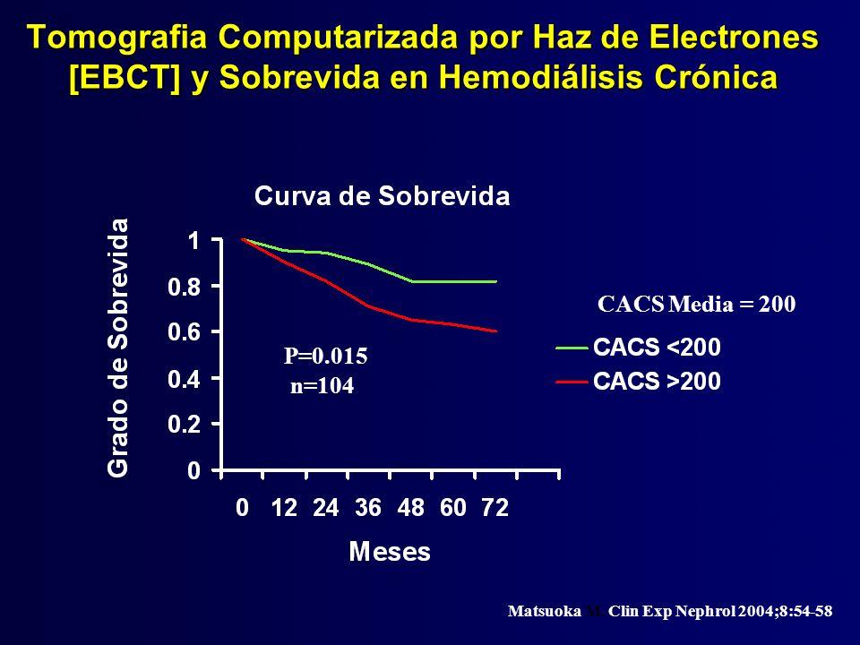 Tomografia Computarizada por Haz de Electrones [EBCT] y Sobrevida en Hemodiálisis Crónica P=0.015 n=104 Matsuoka M. Clin Exp Nephrol 2004;8:54-58 CACS