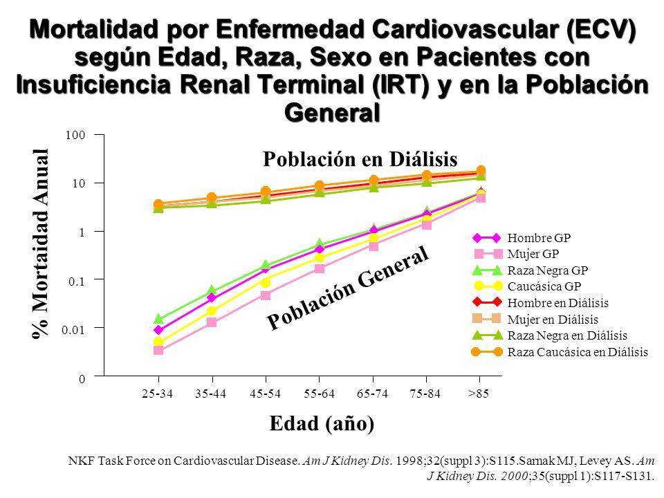 Mortalidad por Enfermedad Cardiovascular (ECV) según Edad, Raza, Sexo en Pacientes con Insuficiencia Renal Terminal (IRT) y en la Población General NK